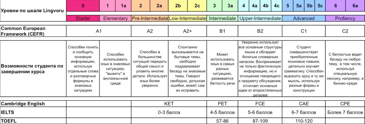 Таблица уровней освоения языка